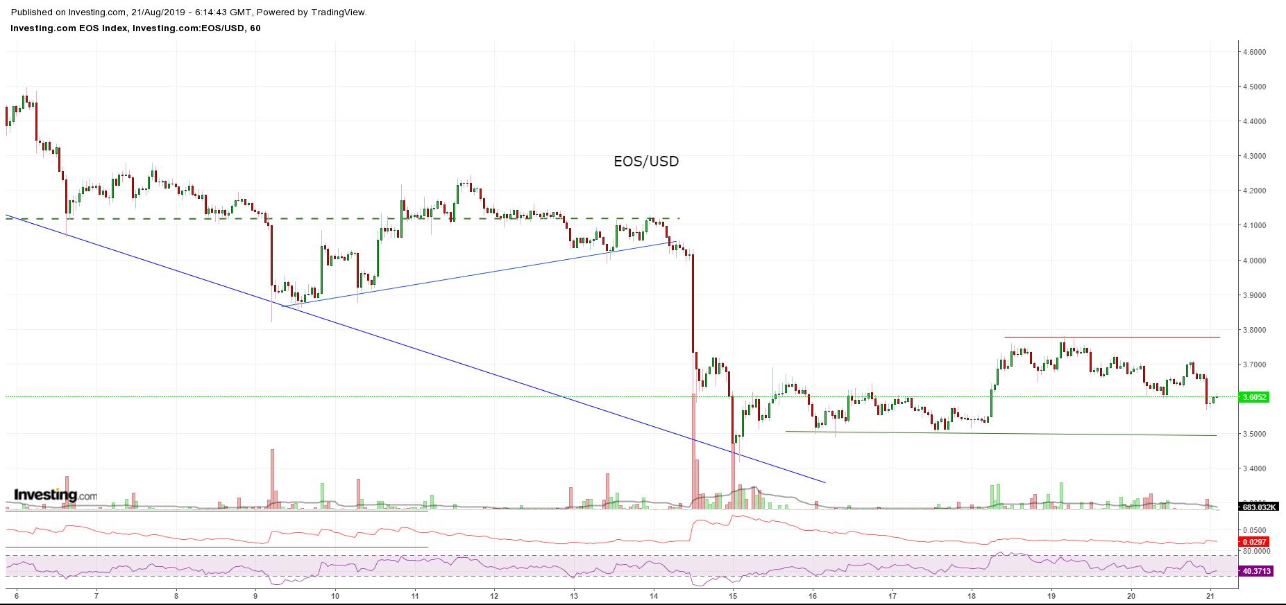Bitcoin, Ethereum, альткоины — Обзор криптовалют — 21/08/2019