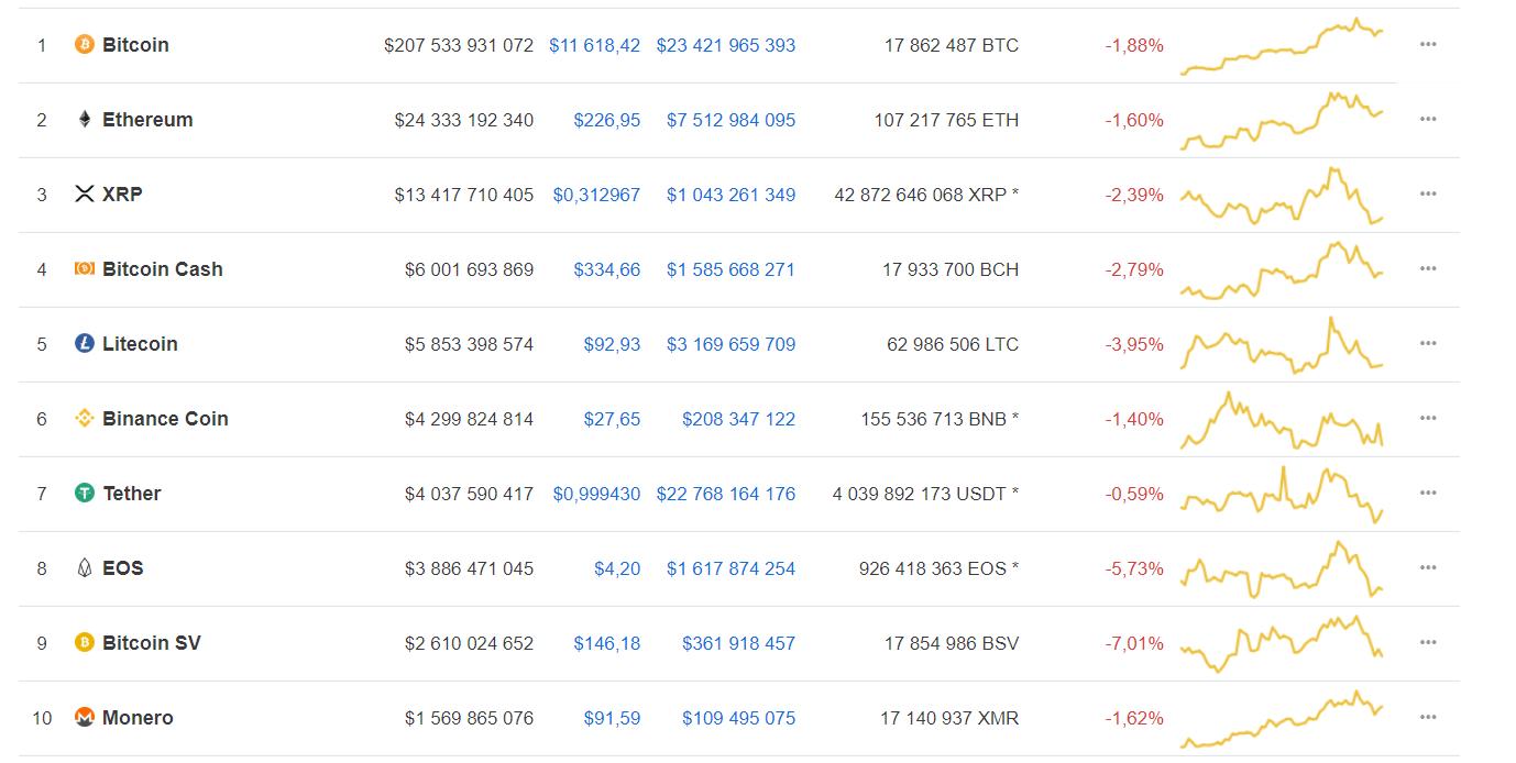 Мнение: bitcoin стремится занять 80% рынка криптовалют