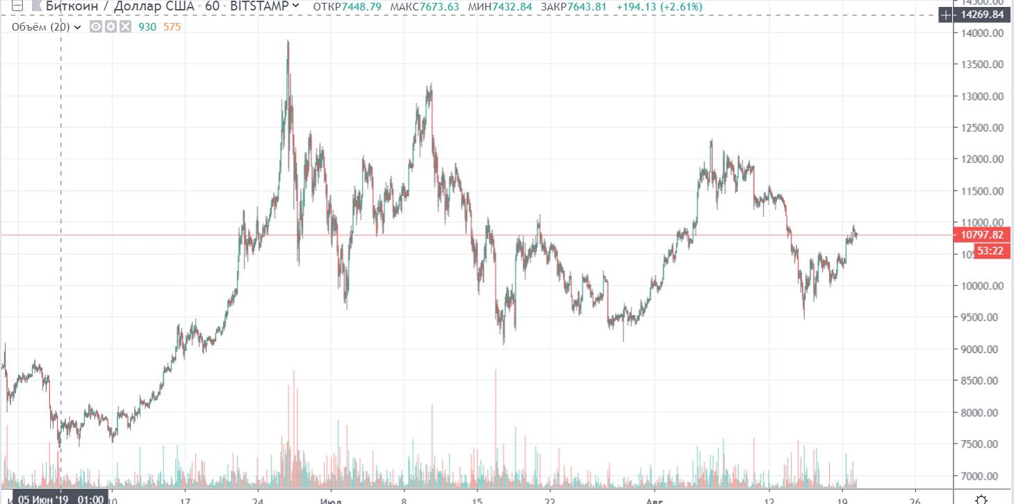 СМИ: проблемы Bitfinex могут подтолкнуть цену bitcoin к росту