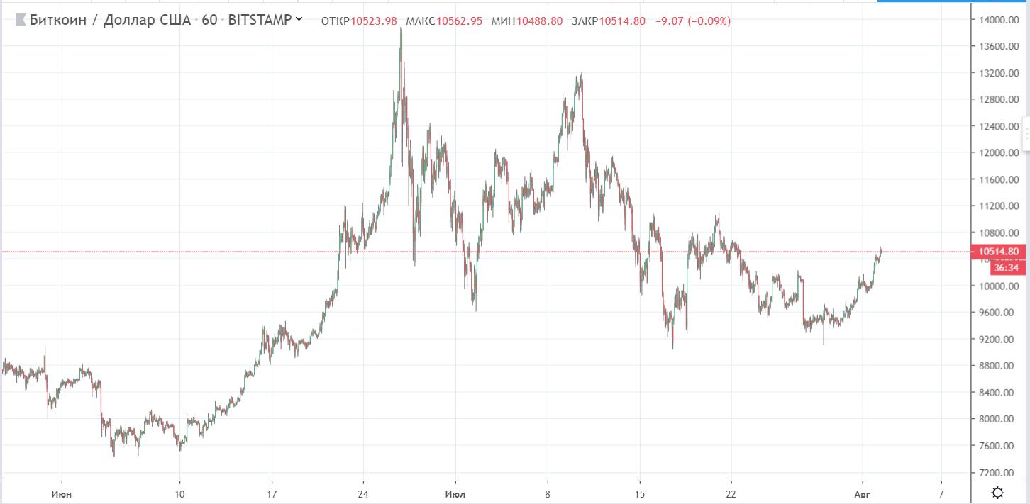 Исследователи Delphi Digital рассказали, почему цена bitcoin продолжит расти