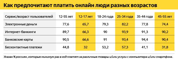 Исследователи определили самую популярную категорию онлайн-покупок россиян