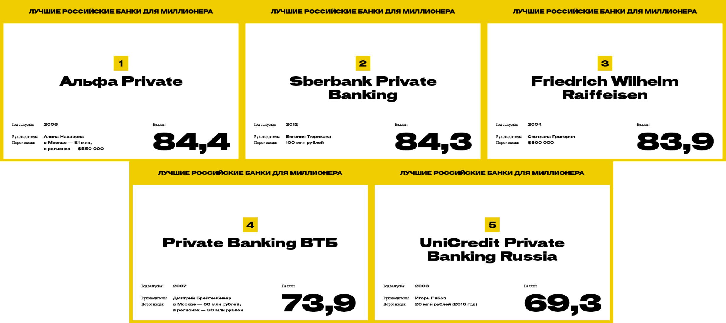 Forbes назвал лучший банк для российских миллиардеров