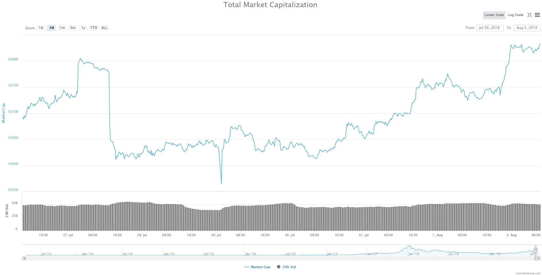 Bitcoin, Ethereum, альткоины — Обзор криптовалют — 2/08/2019