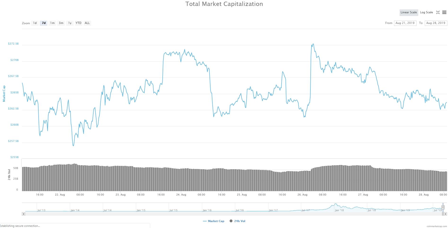 Bitcoin, Ethereum, альткоины — Обзор криптовалют — 28/08/2019