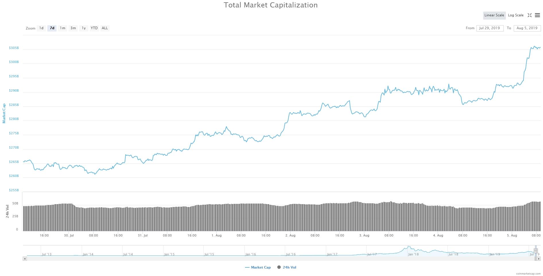 Bitcoin, Ethereum, альткоины — Обзор криптовалют — 5/08/2019