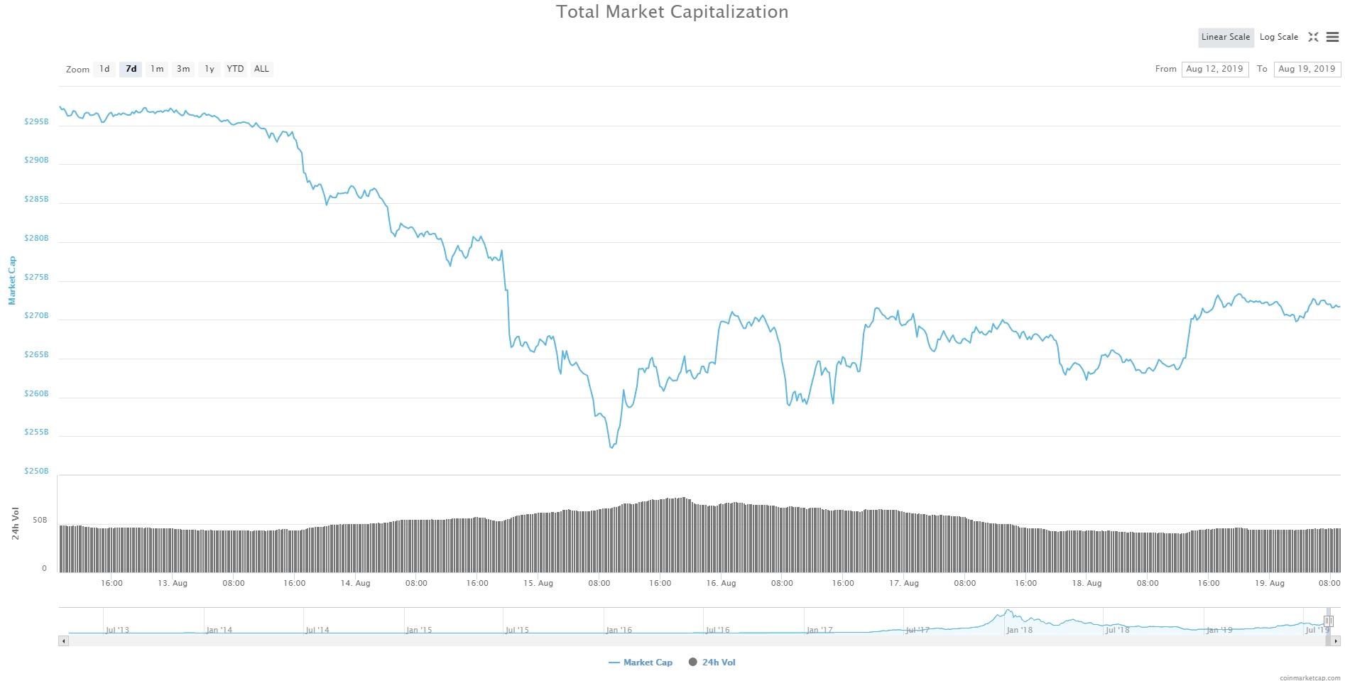 Bitcoin, Ethereum, альткоины — Обзор криптовалют — 19/08/2019