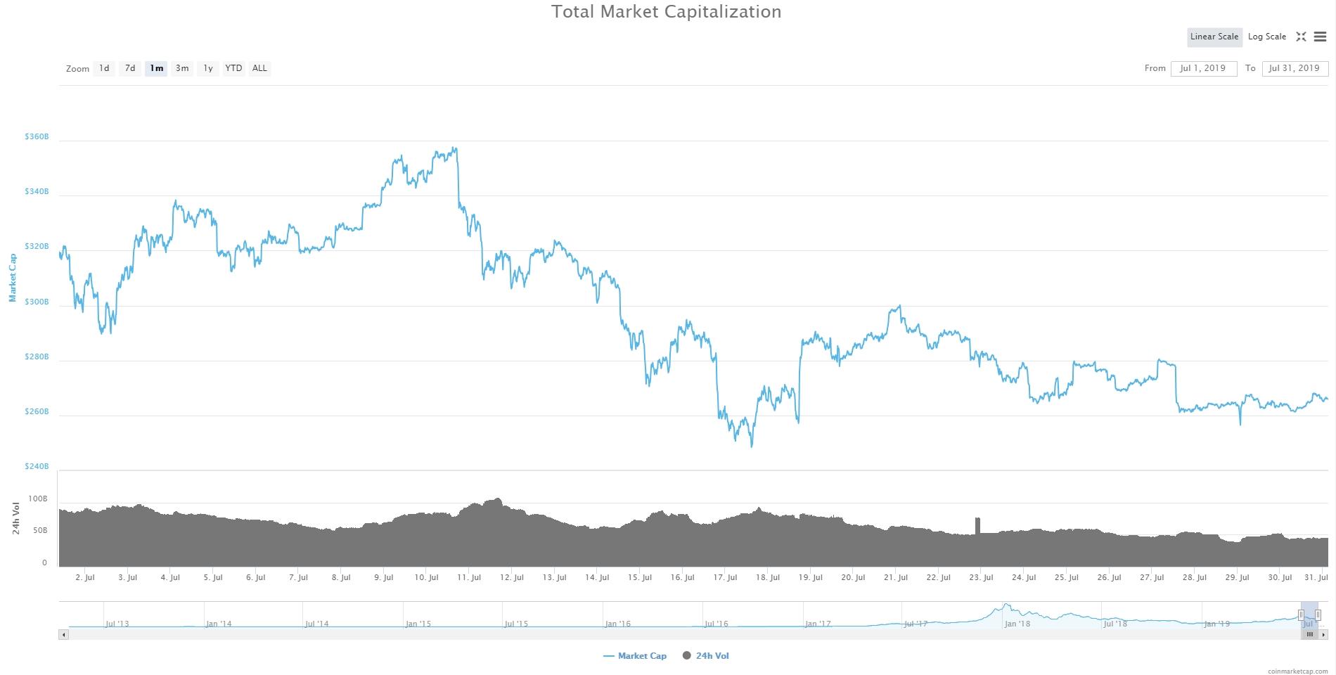 Обзор криптовалют — Июль 2019