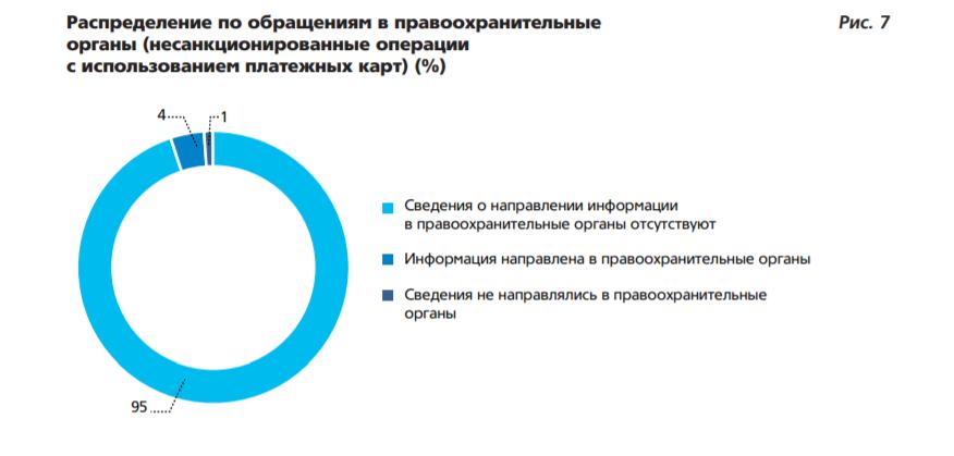 9% россиянин потеряли деньги из-за телефонного мошенничества
