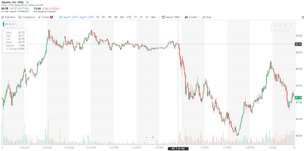 Square удвоила выручку от продажи Bitcoin через Cash App