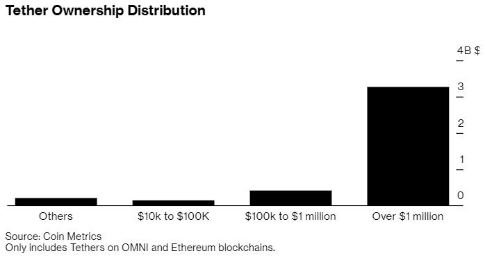 Исследование: уровень централизации Tether угрожает bitcoin