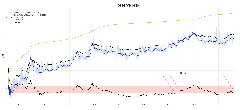 Мнение: bitcoin готовится повторить рост 2017 года