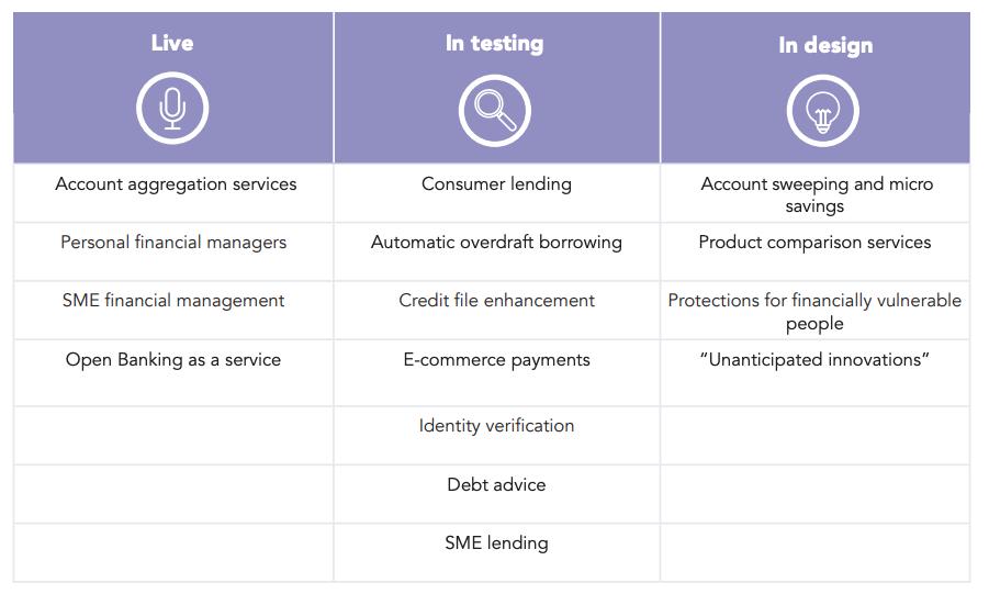 Варианты применения открытого банкинга