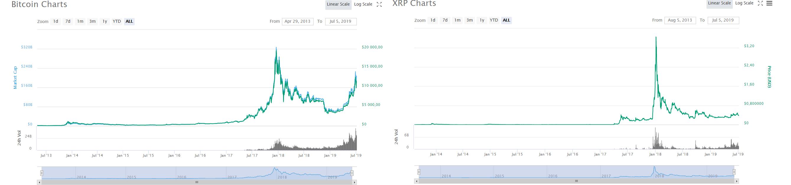 CEO Ripple объяснил причину продаж больших объемов XRP