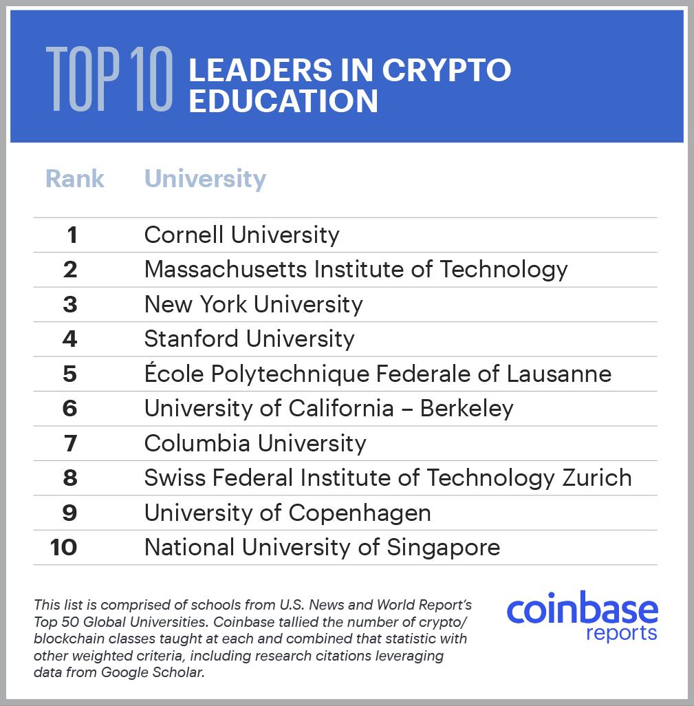 Top-10 university