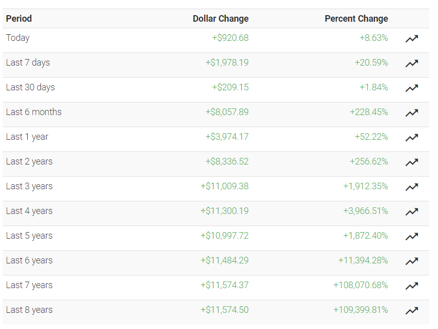Мнение: bitcoin может достигнуть $15-18 тыс. на этой неделе
