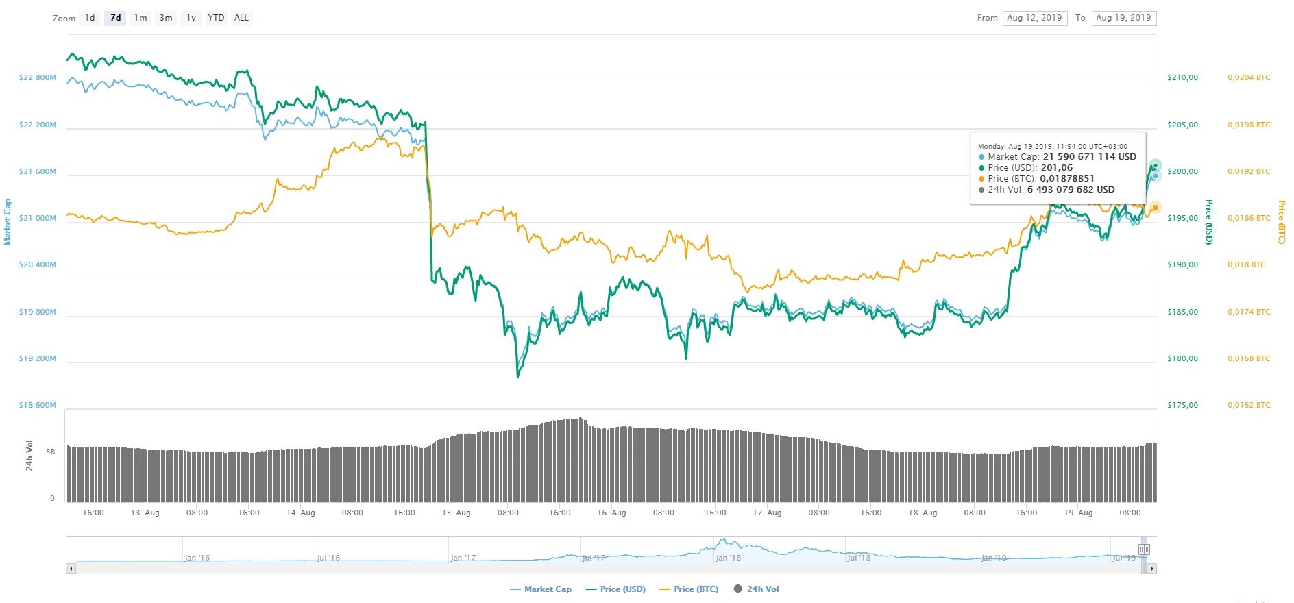 charts ETH