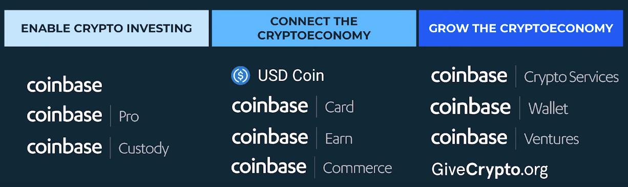 CEO Coinbase рассказал о планах компании на ближайшие 10 лет
