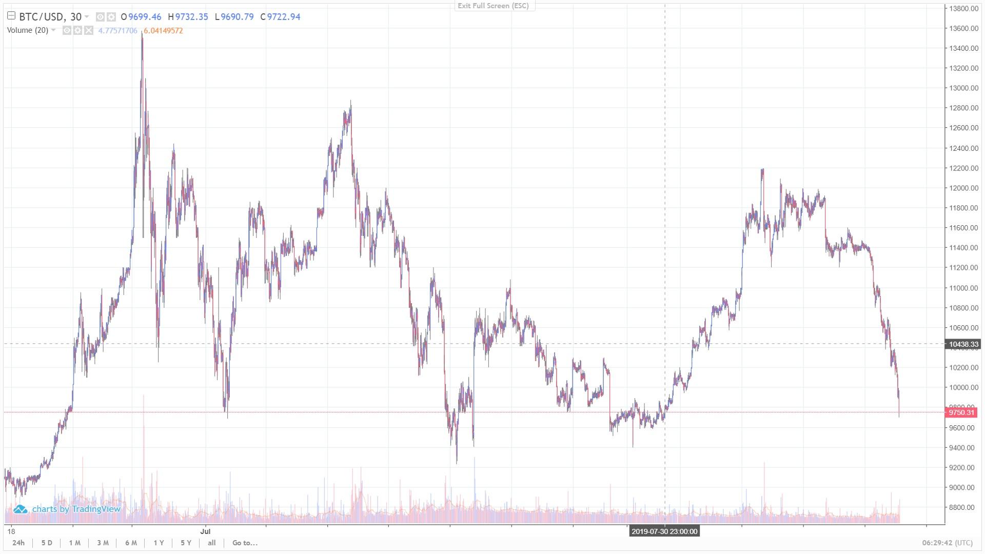 Курс bitcoin опустился ниже $10 тыс. и продолжает падать