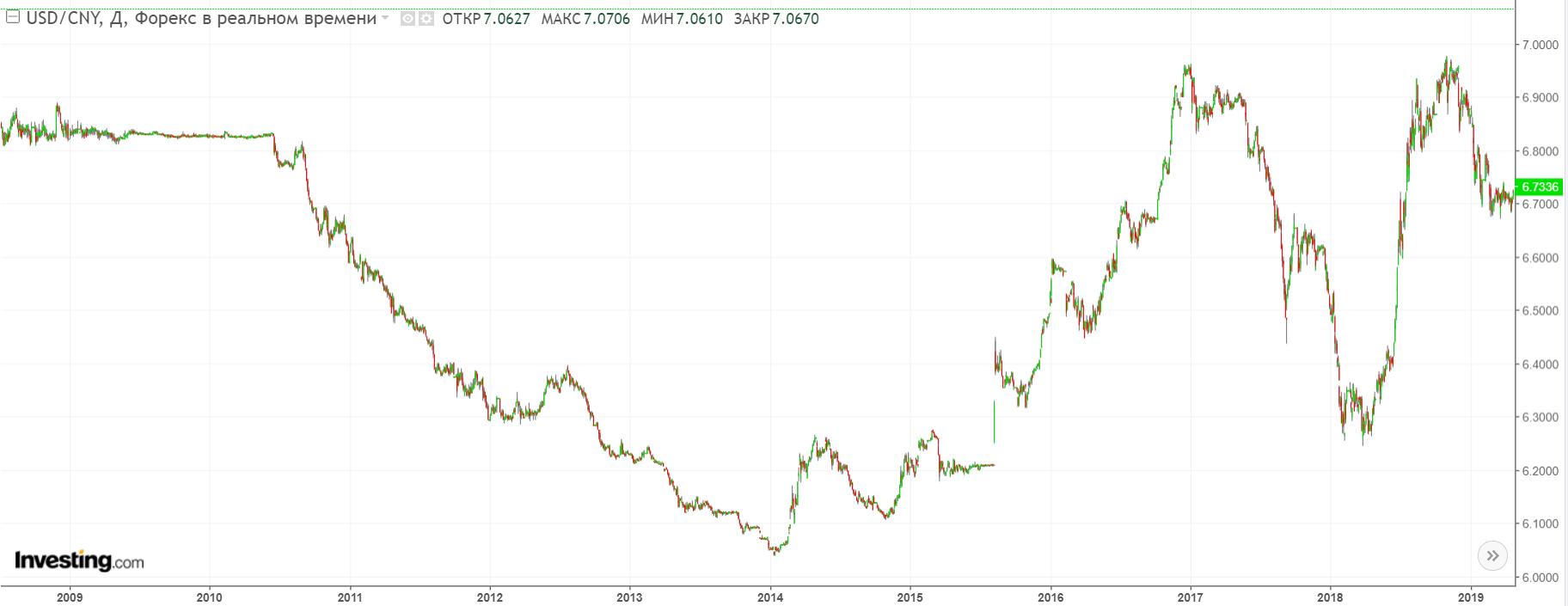 Мнение: торговая война между Китаем и США позволит bitcoin победить фиат