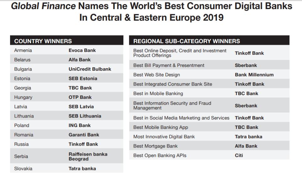 Тинькофф обошел Сбербанк: Global Finance представил результаты ежегодной премии