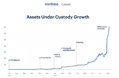 СМИ: сделка с Xapo позволит Coinbase хранить 5% циркулирующих bitcoin