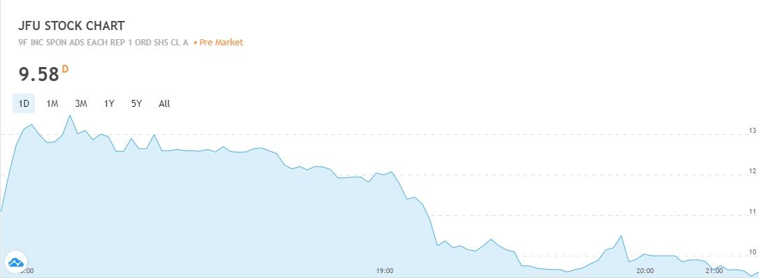 Курс JFU на IPO