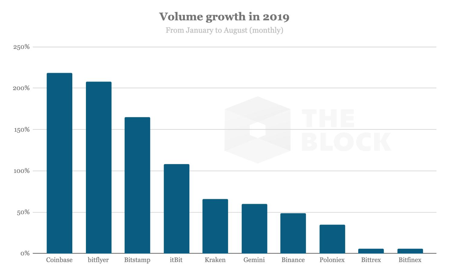 Исследование: торговые объемы бирж не соответствуют цене bitcoin