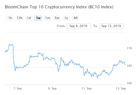 Bitcoin, Ethereum, альткоины — Обзор криптовалют — 13/09/2019