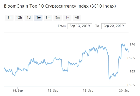 Bitcoin, Ethereum, альткоины — Обзор криптовалют — 20/09/2019