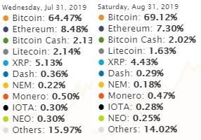 Обзор криптовалют — Август 2019