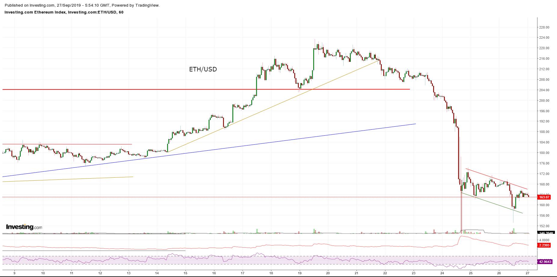 Bitcoin, Ethereum, альткоины — Обзор криптовалют — 27/09/2019