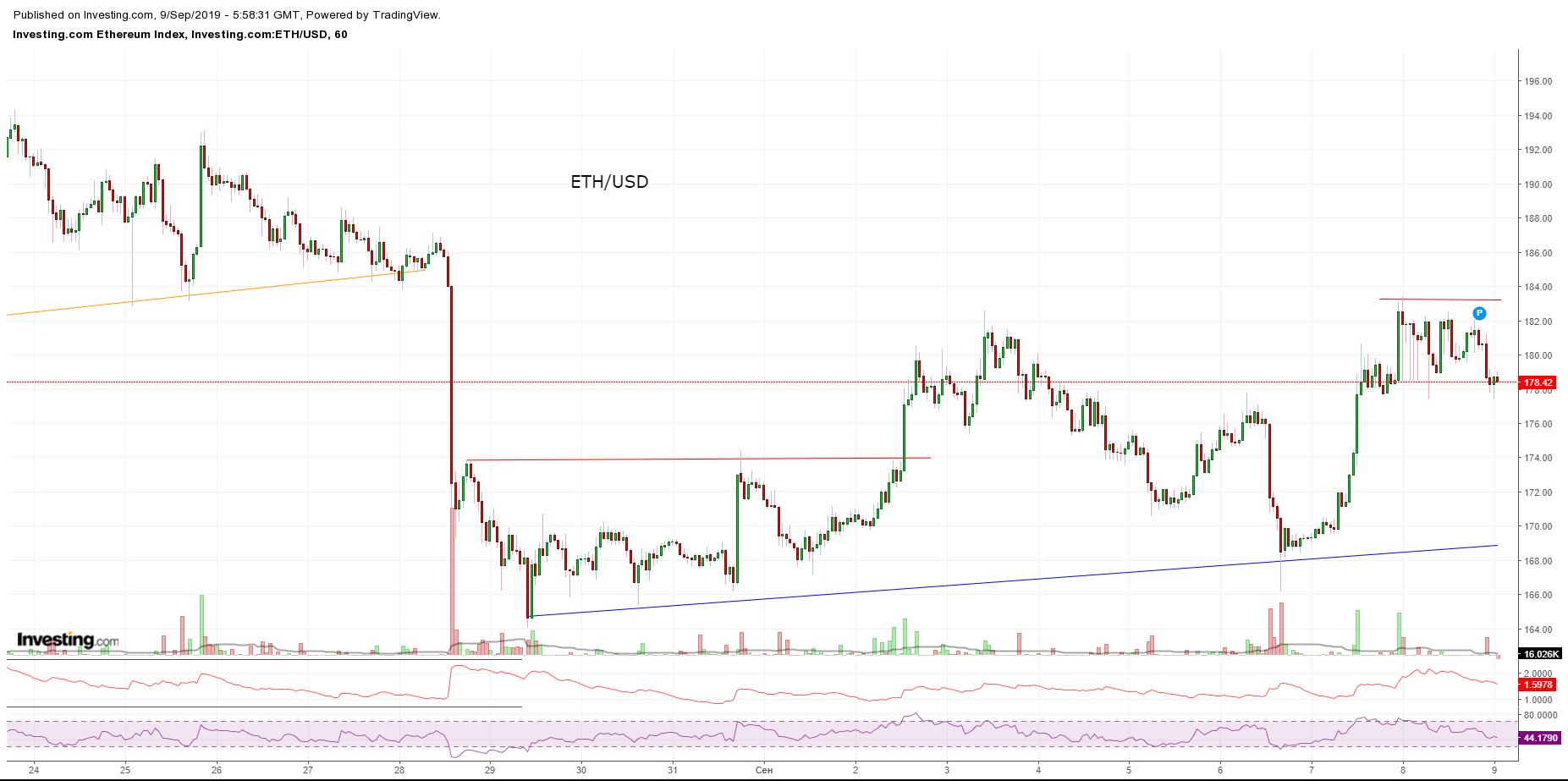 Bitcoin, Ethereum, альткоины — Обзор криптовалют — 09/09/2019