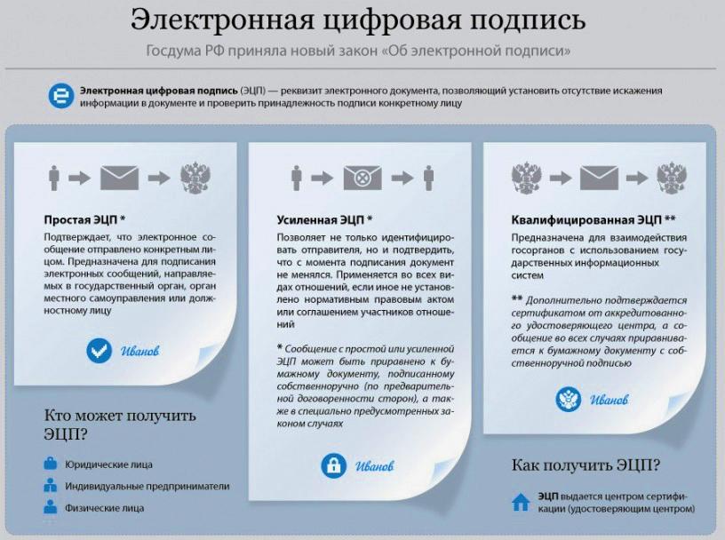 Центробанк сделает электронные подписи безопасными