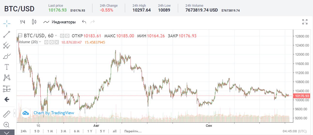 Состоялся запуск криптоплатформы Bakkt. Bitcoin готовится к росту?