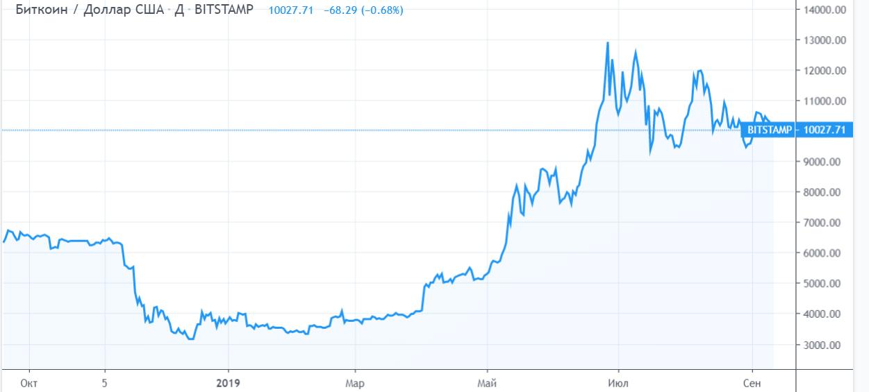 Аналитик: bitcoin-фьючерсы Bakkt не повторят провал 2017 года
