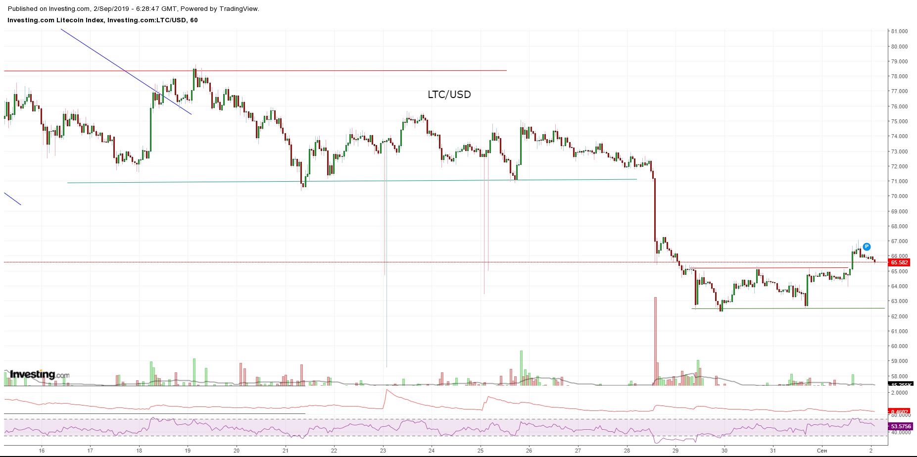 Bitcoin, Ethereum, альткоины — Обзор криптовалют — 02/09/2019