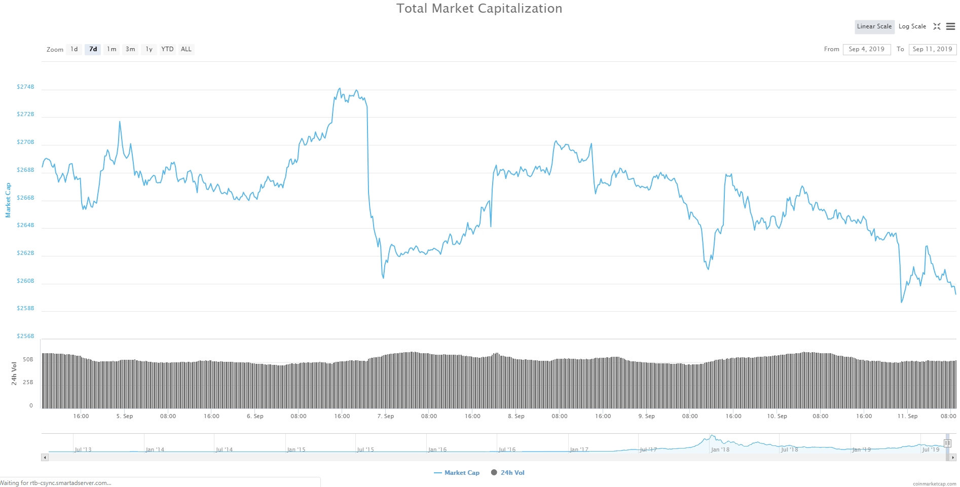 Bitcoin, Ethereum, альткоины — Обзор криптовалют — 11/09/2019
