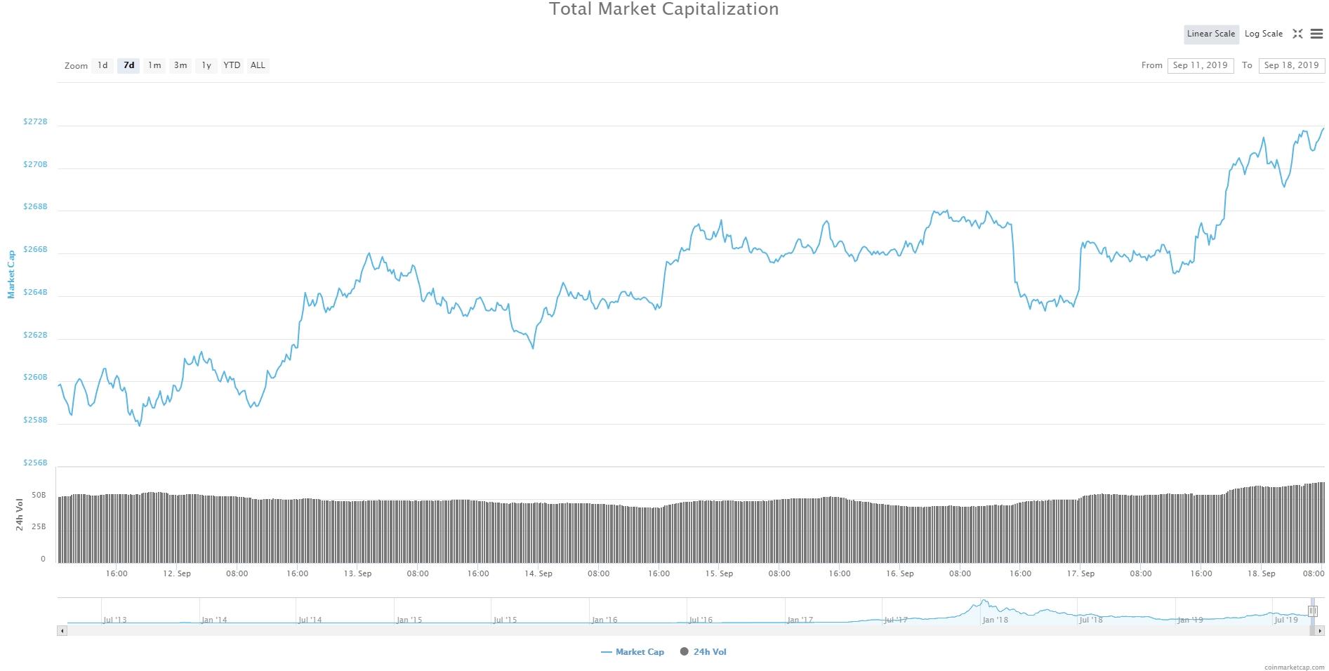 Bitcoin, Ethereum, альткоины — Обзор криптовалют — 18/09/2019