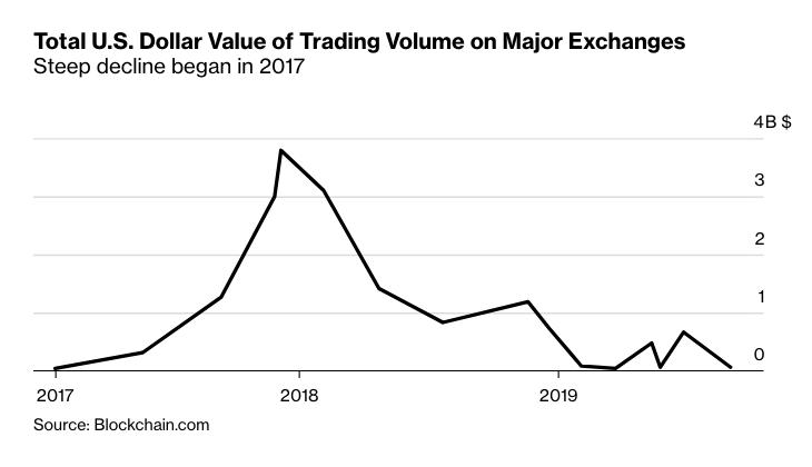 Мнение: ценность bitcoin должна быть подкреплена золотом