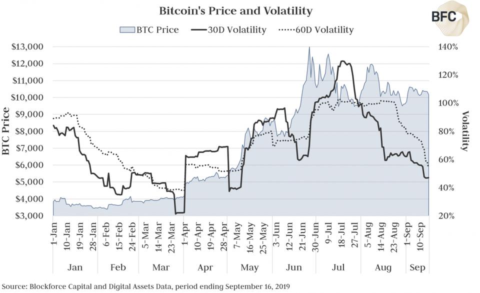 Мнение: $250 тыс. за bitcoin к 2022 году – не предел