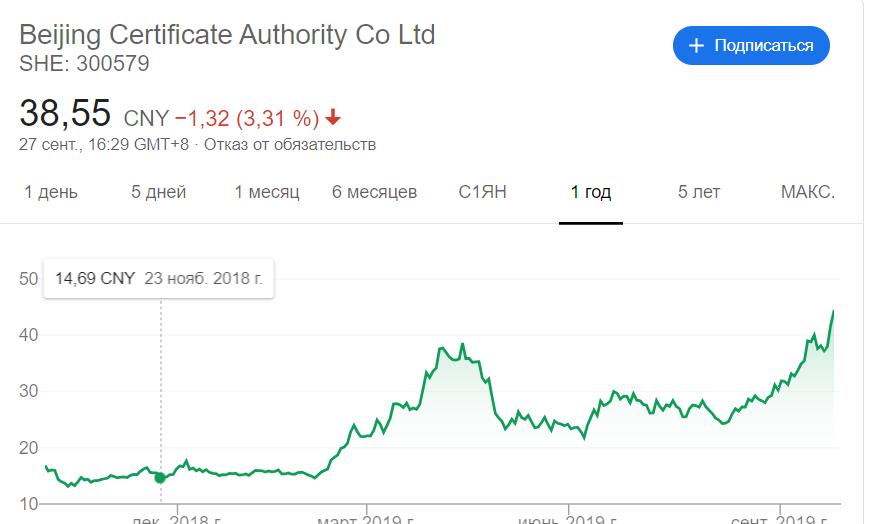 «Цифровой юань» толкает акции китайских финтех-компаний вверх
