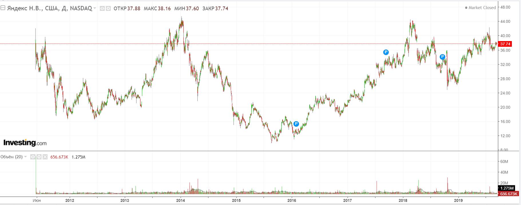 СМИ: «Яндекс» и ВТБ создадут конкурента инвестиционного проекта Сбербанка