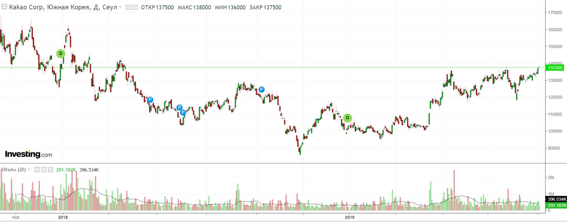 Криптовалюта крупнейшего южнокорейского мессенджера появится на бирже