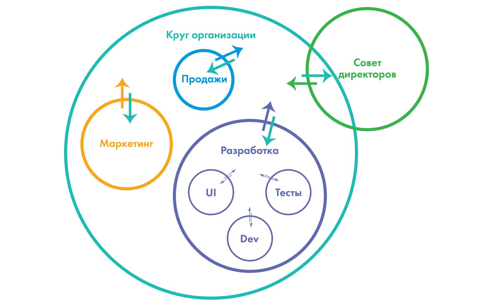 Система кругов в холакратической организации