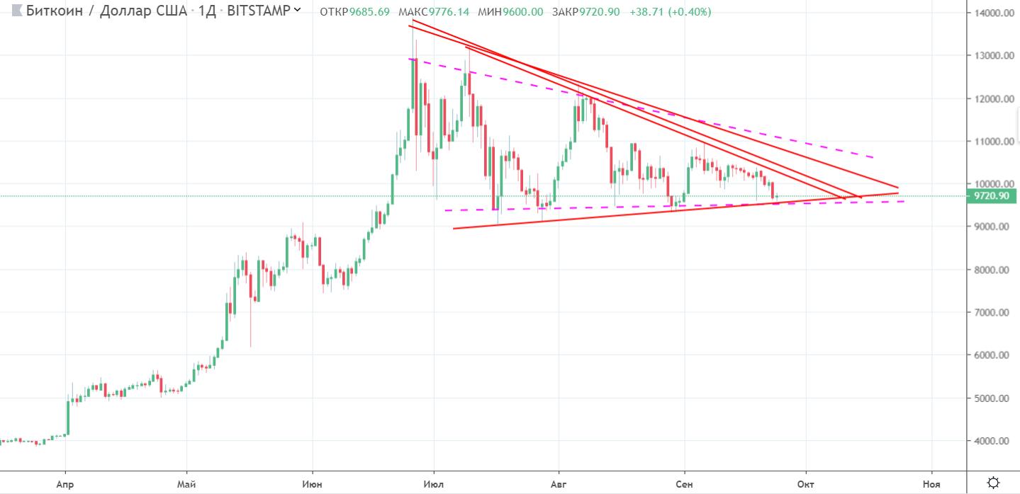 Мнение: курс bitcoin упадет до справедливого по оценке Уолл-стрит уровня