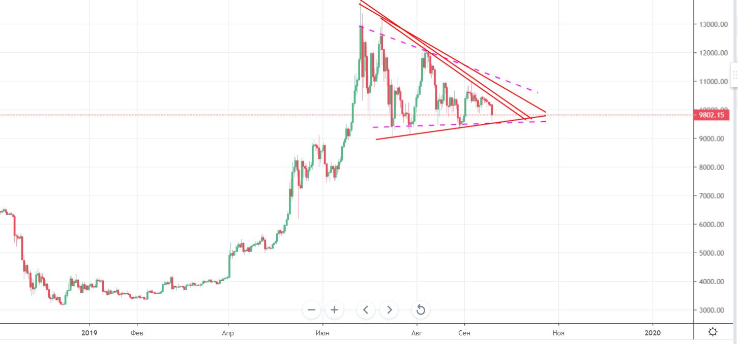 Мнение: впереди bitcoin ждет новая волна роста