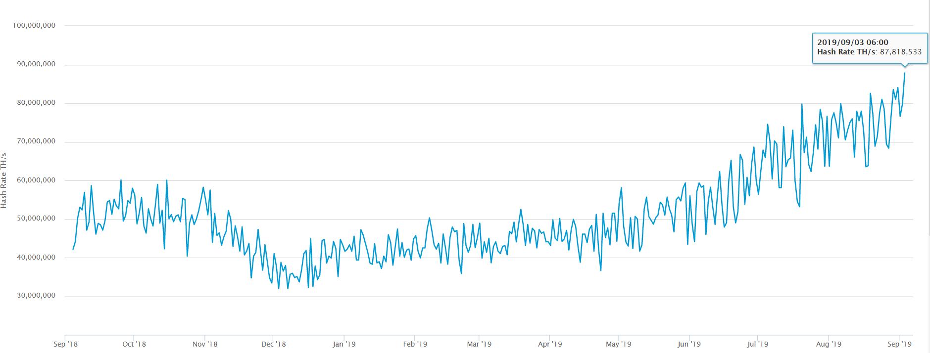 Мнение: курс bitcoin будет следовать за неуклонно растущим хэшрейтом