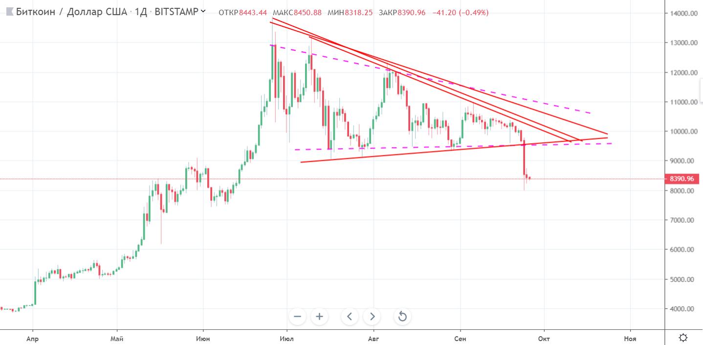 Мнение: bitcoin прошел очередное дно и готовится к росту