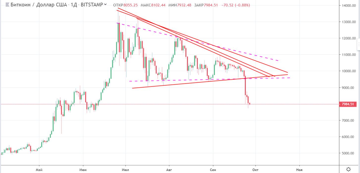Аналитик: теханализ говорит в пользу дальнейшего падения курса bitcoin