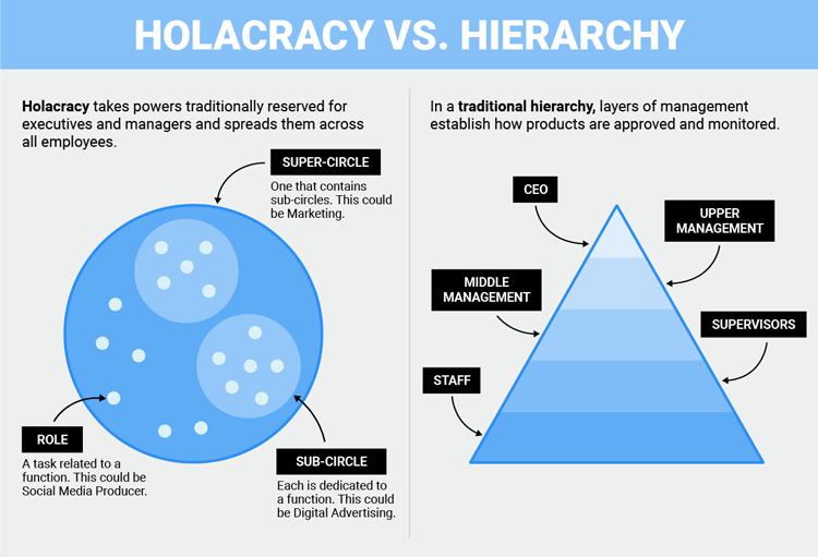 Сравнение организации работы в компаниях, работающих по холакратии и по принципу традиционной иерархии